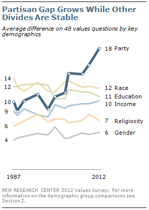 Partisan Gap Grows While Other Divides Are Stable