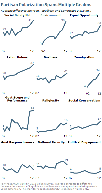 Partisan polarization spans multiple realms