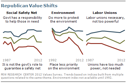 Republican value shifts