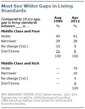 Most see wider gaps in living standards