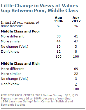 Little change in views of values gap between poor, middle class
