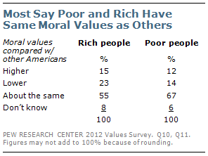 Most say poor and rich have same more values as others