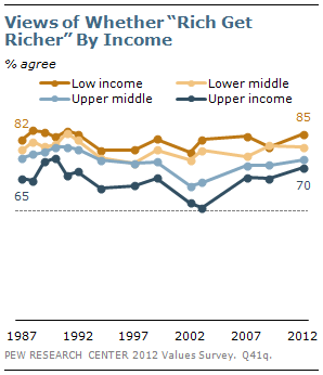 "Views of whether ""rich get richer"" by income"