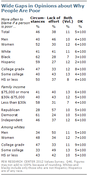 Opinion gaps in opinions about why people are poor