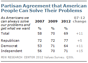 Partisan agreement that American people can solve their problems