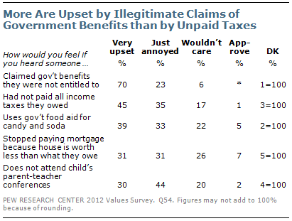 More are upset by illegitimate government benefits than by unpaid taxes