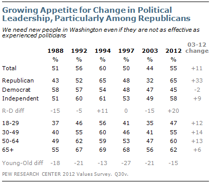 Growing Appetite for Change in Political Leadership, Particularly Among Republicans