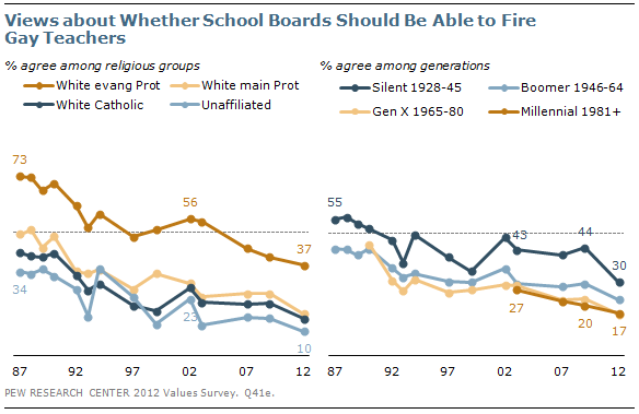 Views about Whether School Boards Should be Able to Fire Gay Teachers