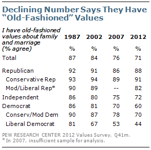 """Declining Number Says They Have """"Old-Fashioned"""" Values"""