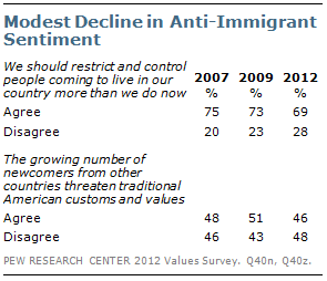 Modest Decline in Anti-Immigrant Sentiment