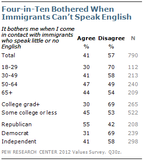 Four-in-Ten Bothered When Immigrants Can't Speak English