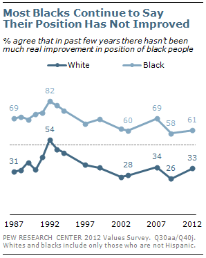 Most Blacks Continue to Say Their Position Has Not Improved