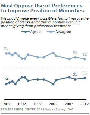 Most Oppose Use of Preferences to Improve Position of Minorities