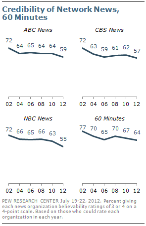 Further Decline in Credibility Ratings for Most News