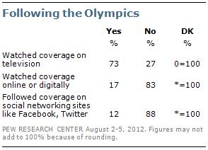 Eight-in-Ten Following Olympics on TV or Digitally | Pew