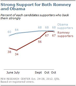 Presidential Race Dead Even