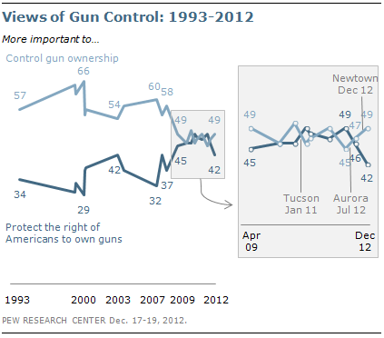 Two Years Post Newtown Whats Changed >> After Newtown Modest Change In Opinion About Gun Control Pew