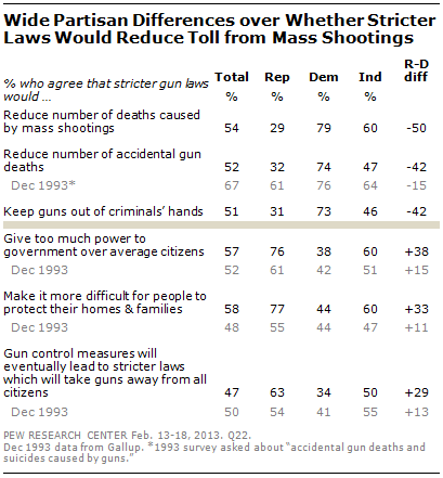 Section 1: Views of Stricter Gun Laws | Pew Research Center
