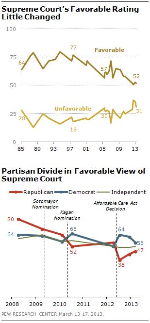 Supreme Court's Favorable Rating Still at Historic Low | Pew