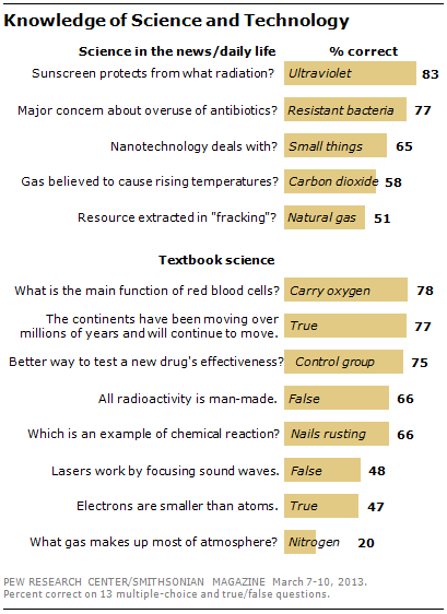 Public's Knowledge of Science and Technology | Pew Research