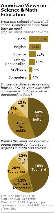 Public's Knowledge of Science and Technology | Pew Research Center