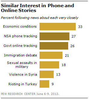 Majority Views NSA Phone Tracking as Acceptable Anti-terror Tactic