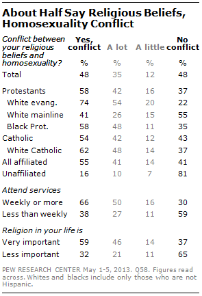 Religion on homosexuality and christianity
