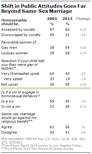 Arguements on gay marriag