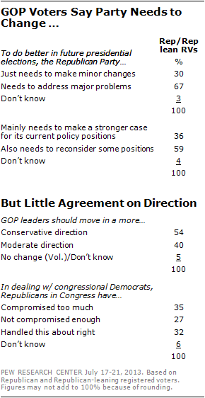 GOP Voters Say Party Needs to Change But Little Agreement on Direction