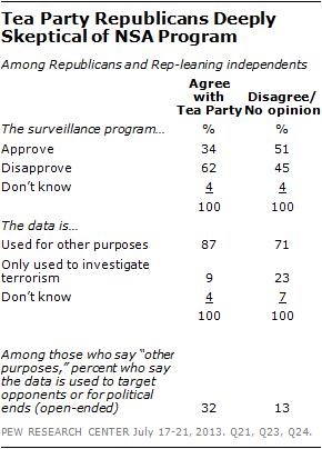 Tea Party Republicans Deeply Skeptical of NSA Program