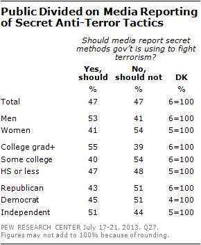 Public Divided on Media Reporting of Secret Anti-Terror Tactics