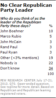 No Clear Republican Party Leader