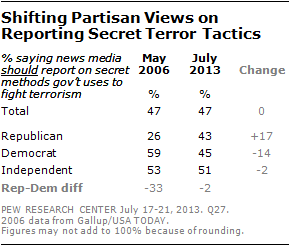Shifting Partisan Views on Reporting Secret Terror Tactics