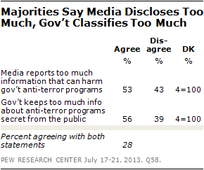 Majorities Say Media Discloses Too Much, Govt Classifies Too Much