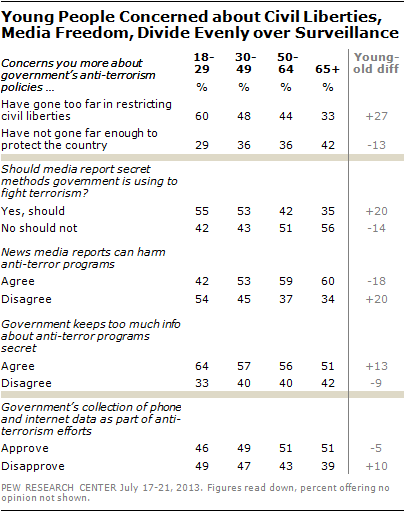 Young People Concerned about Civil Liberties, Media Freedom, Divide Evenly over Surveillance