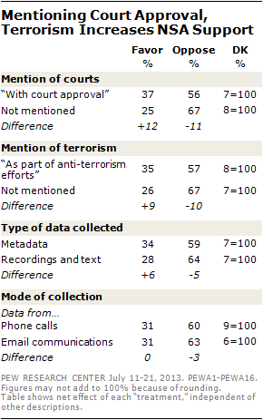 2 Mentioning Court Approval, Terrorism Increases NSA Support
