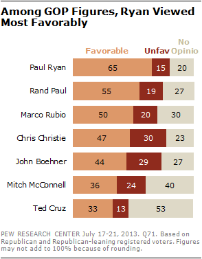 Among GOP Figures, Ryan Viewed Most Favorably