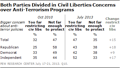 Both Parties Divided in Civil Liberties Concerns over Anti-Terrorism Programs