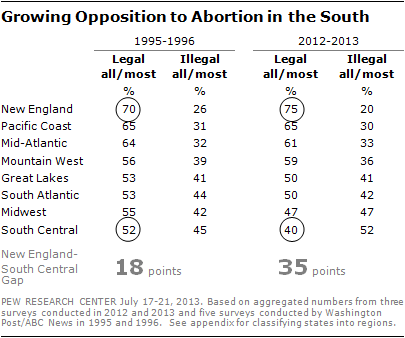 Growing Opposition to Abortion in the South
