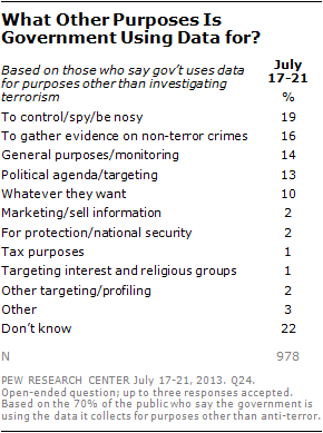 What Other Purposes Is Government Using Data for