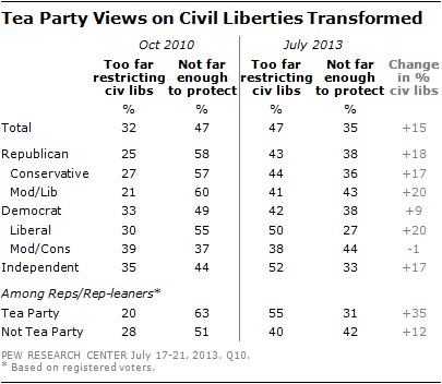 Tea Party Views on Civil Liberties Transformed
