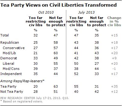 Tea Party Views on Civil Liberties Transformed