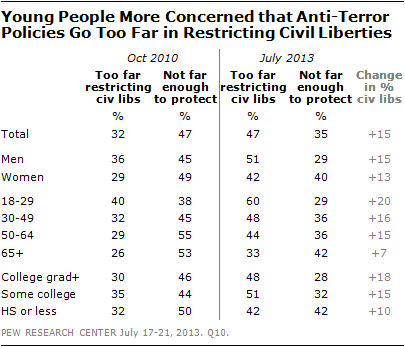 Young People More Concerned that Anti-Terror Policies Go Too Far in Restricting Civil Liberties