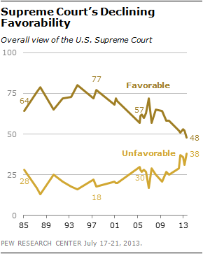 Supreme Court's Declining Favorability.