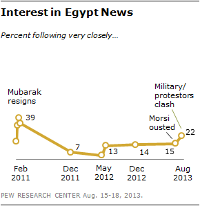 Interest in Egypt News