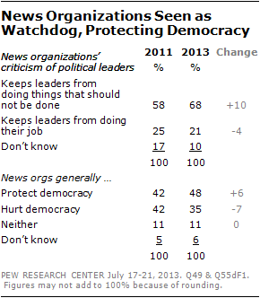 News Organizations Seen as Watchdog, Protecting Democracy