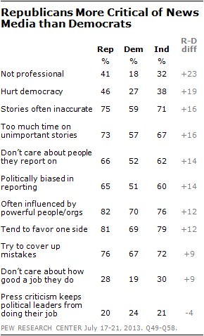 Republicans More Critical of News Media than Democrats