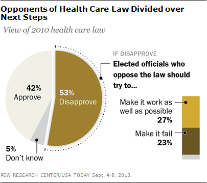 Opponents of Health Care Law Divided over  Next Steps