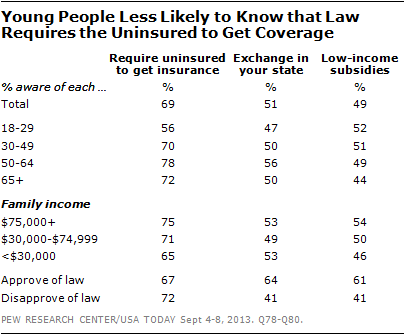 Young People Less Likely to Know that Law Requires the Uninsured to Get Coverage