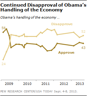 Continued Disapproval of Obama's Handling of the Economy